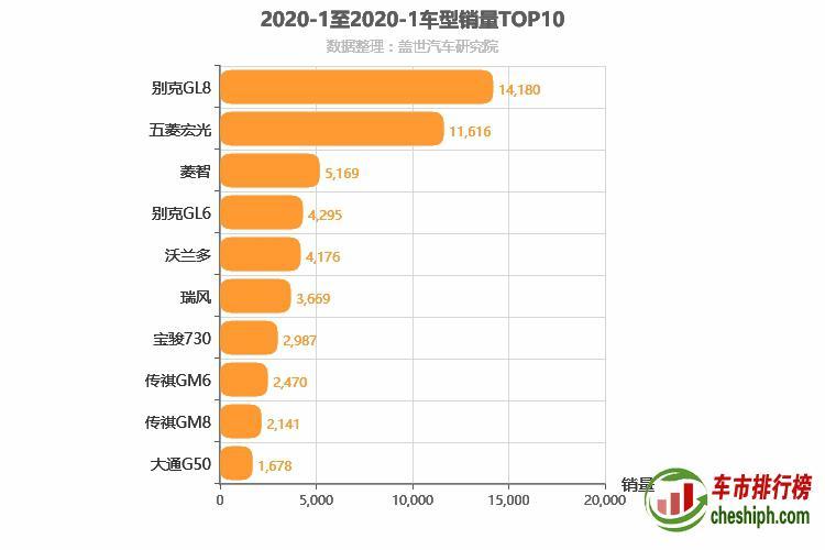 2020年1月MPV销量排行榜