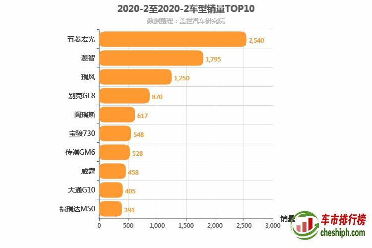 2020年2月MPV销量排行榜