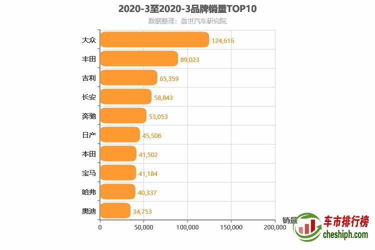 2020年3月所有汽车品牌销量排行榜