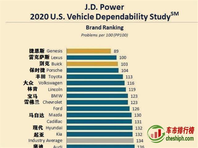 汽车质量排行榜曝光,雷克萨斯降为第二,大众竟然跌落前三!