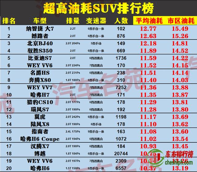 """2020年""""最费油""""SUV排行榜 纳智捷大7登顶"""