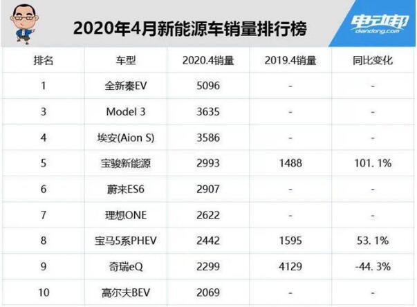 2020年4月新能源汽车销量排行榜 特斯拉下降64%