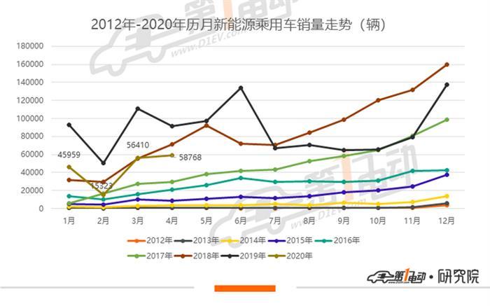 2020年4月份新能源全系排行榜 秦EV摘冠