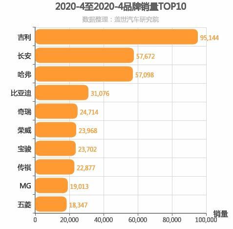 2020年4月自主汽车品牌销量排行榜 欧尚跌出前十