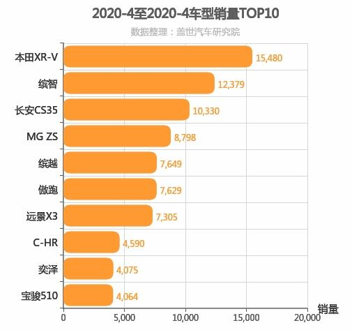 2020年4月小型SUV销量排行榜 本田XR-V位居第一