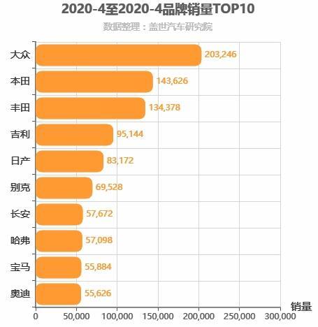 2020年4月所有汽车品牌销量排行榜,大众位居第一