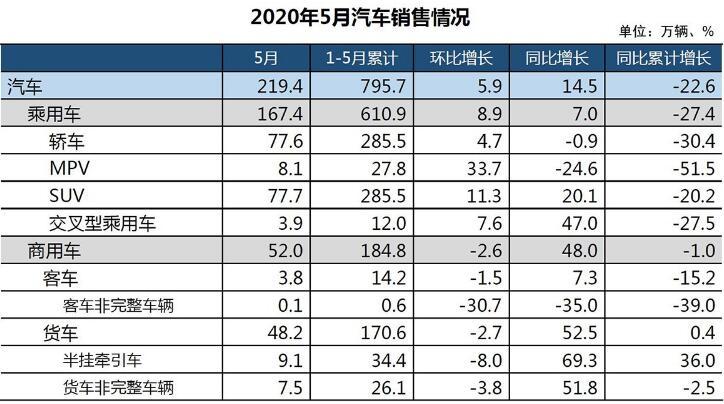 中汽协:5月产销量呈两位数增长 新能源继续下滑