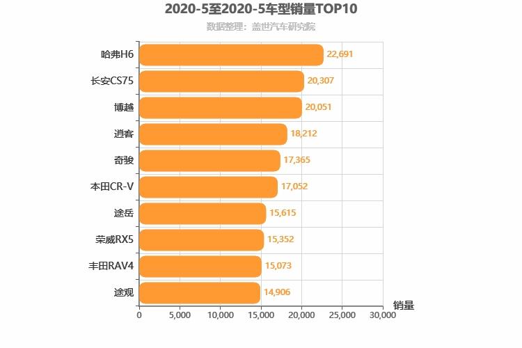 2020年5月紧凑型SUV销量排行榜 H6稳居第一