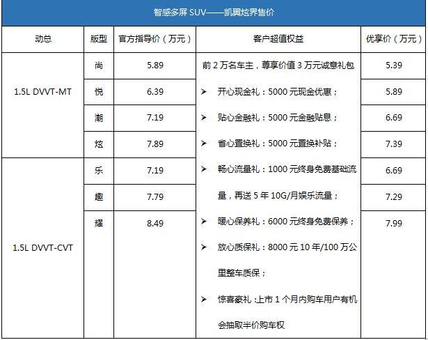 年轻要炫界 凯翼炫界青春上市 优享价5.39—7.99万