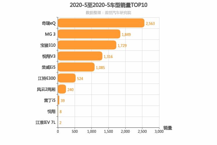 2020年5月自主A0级轿车销量排行榜奇瑞eQ夺魁