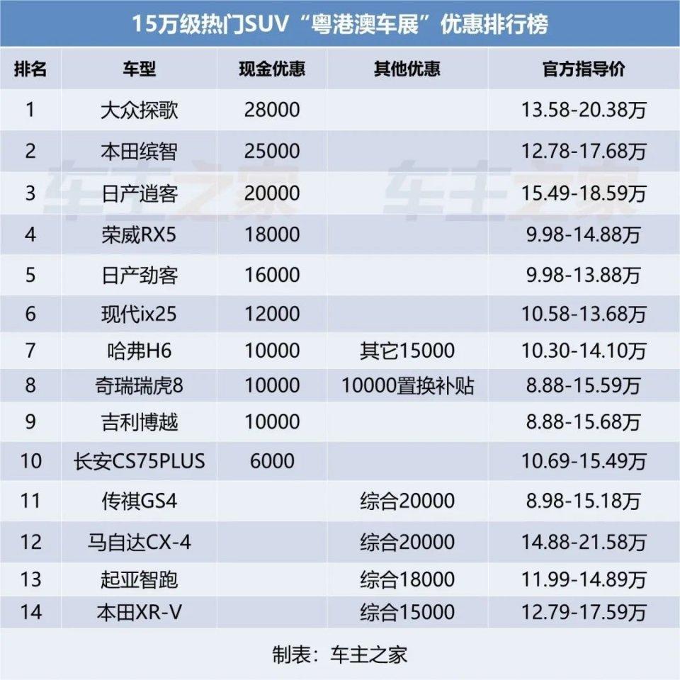 2020年6月15万级SUV降价排行榜:大众本田日产降2万!