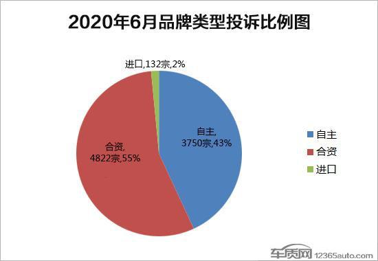 2020年6月国内汽车投诉排行榜及分析报告