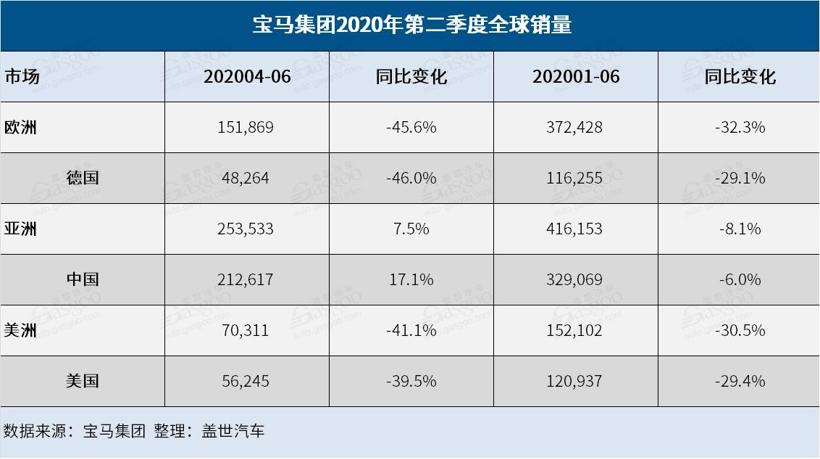 宝马集团上半年全球销量同比跌23% 二季度在华上涨17%