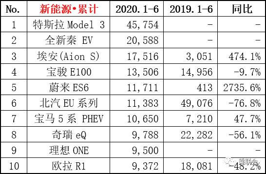 2020年6月份新能源车销量排行榜 比亚迪第二