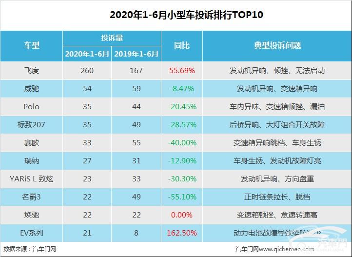 2020上半年小型车投诉排行:平民超跑蝉联榜首