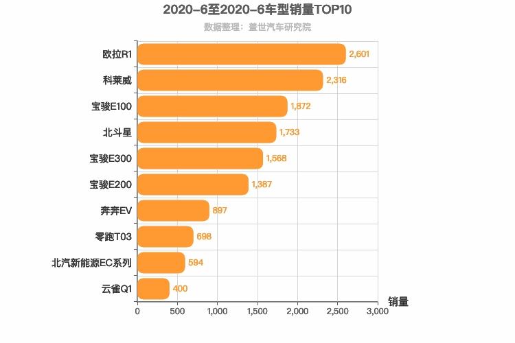 2020年6月A00级轿车销量排行榜 欧拉R1位居第一