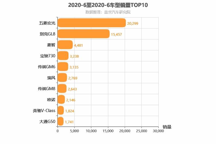 2020年6月MPV销量排行榜 五菱宏光 第一