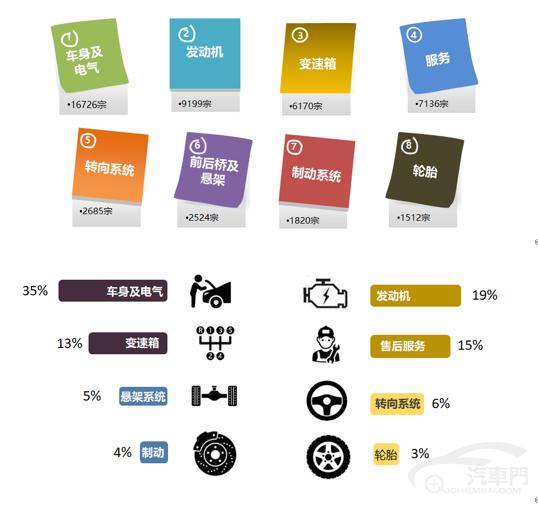 2020年上半年国内汽车质量投诉排行榜分析报告