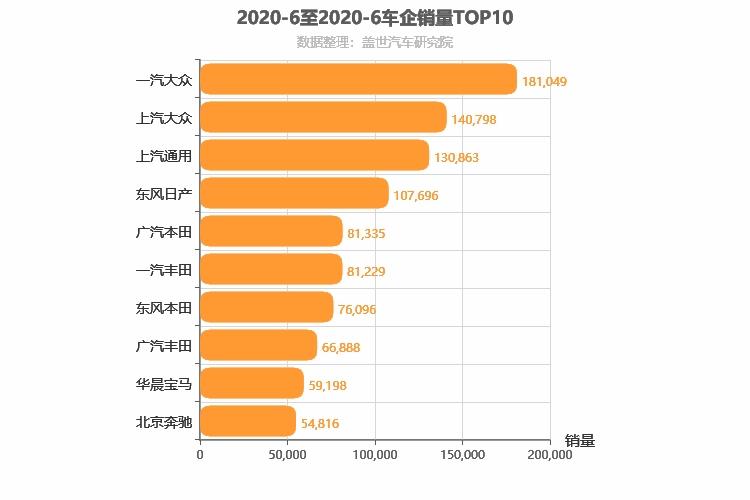 2020年6月合资车企销量排行榜 一汽大众第一
