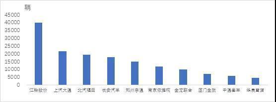 2020年上半年中国车企销量排行榜:一汽明显增长