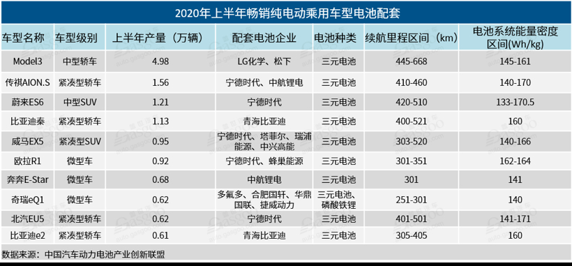 2020年上半年电池企业装机量排行榜:宁德时代遥遥领先