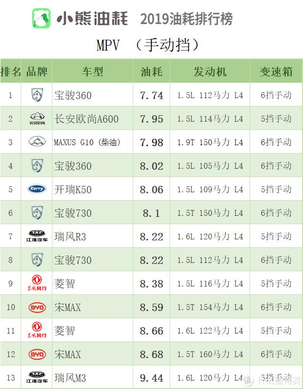 2019年中国汽车油耗排行榜——MPV篇