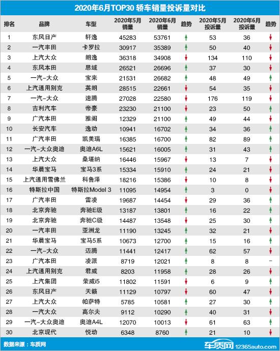 2020年6月TOP30轿车销量投诉量排行榜