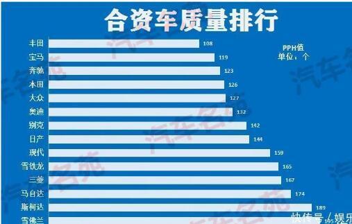 最新合资车质量排行榜:宝马第二,大众本田前五!