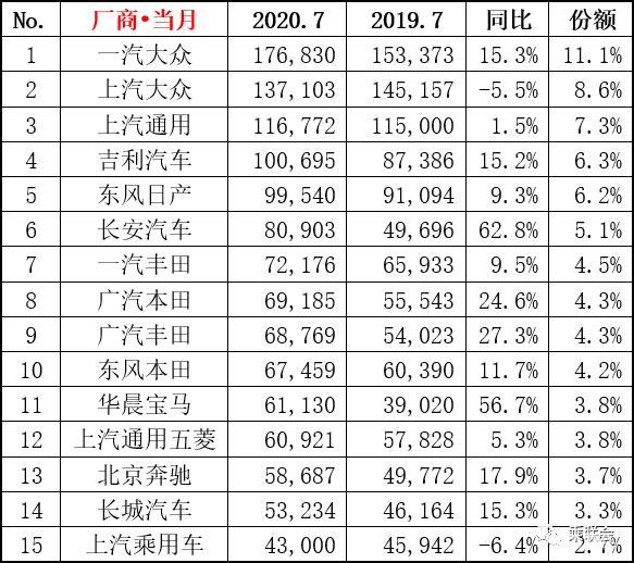 2020年7月车企销量排行榜 吉利长安进前十
