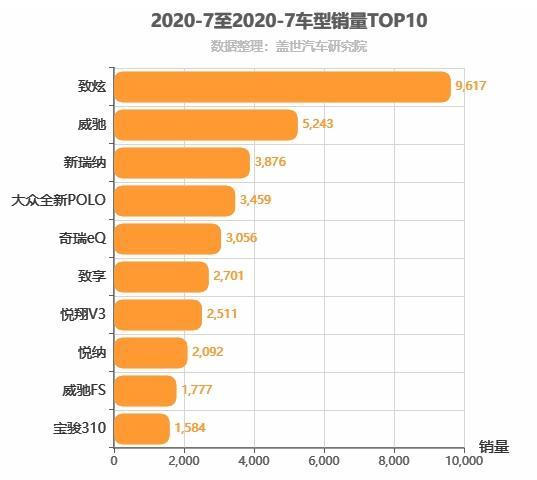 2020年7月A0级轿车销量排行榜 丰田系称王