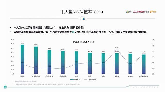 2020中国汽车保值率排行榜,你的车上榜了没?