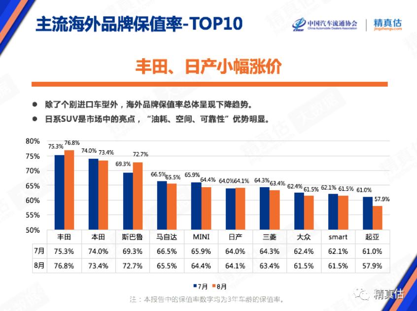 2020年8月中国汽车保值率排行榜 雷克萨斯第一