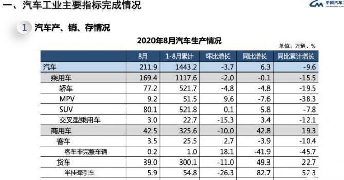 新能源创纪录 8月中国车市销量再度增长