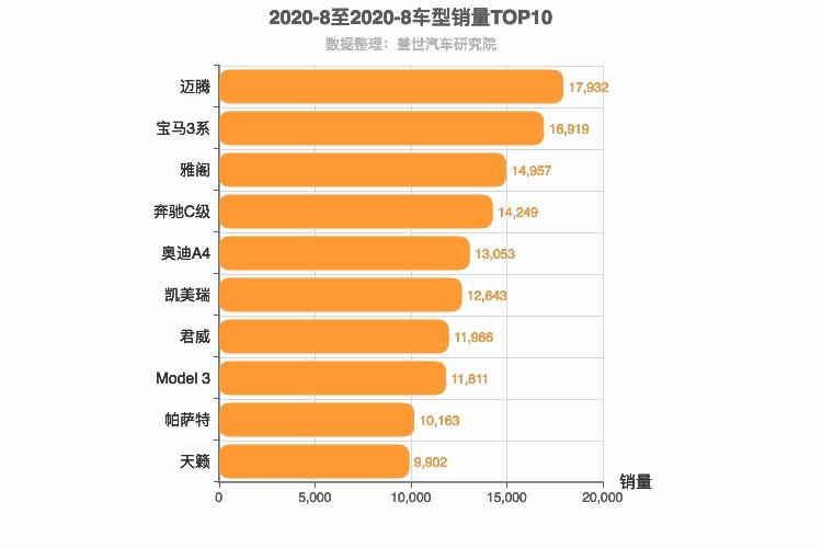 2020年8月B级轿车销量排行榜 迈腾位居第一