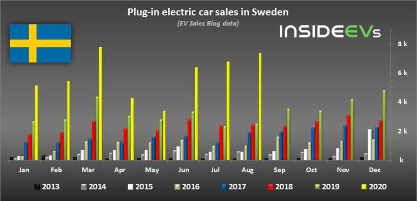 8月全球新能源汽车销量排行榜:中国创新高