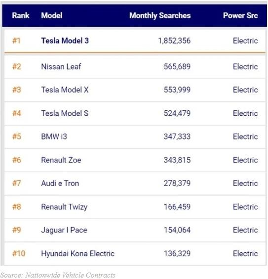 全球搜索量最多的电动汽车排行榜 Model 3最具吸引力