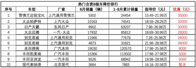 9月热门B级车降价排行榜:最高降超3.5万元