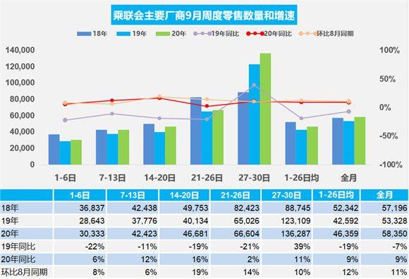 2020年9月汽车销量:乘用车销量同比增长9% 环比涨11%