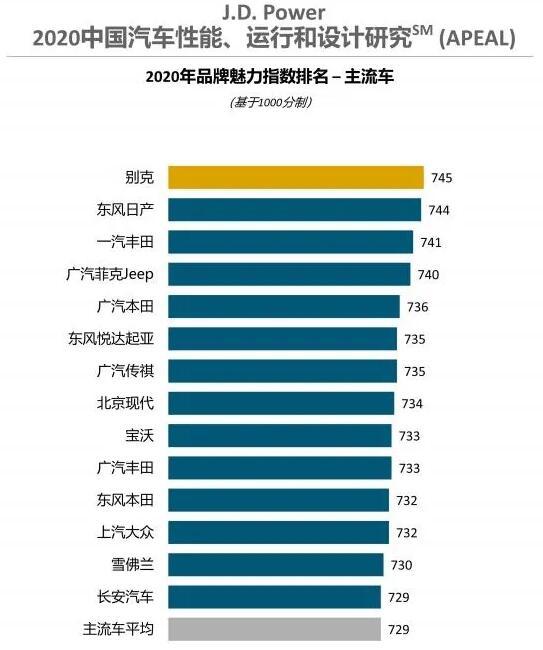 2020年中国品牌汽车魅力排行榜,看看你的眼光如何?