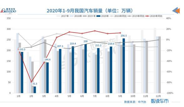 中汽协:9月汽车产销创年内新高,全年销量或高于预期