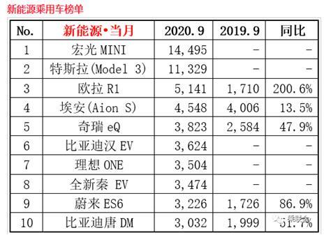 9月新能源销量排行榜 宏光MINIEV成为中国新能源销量冠军!