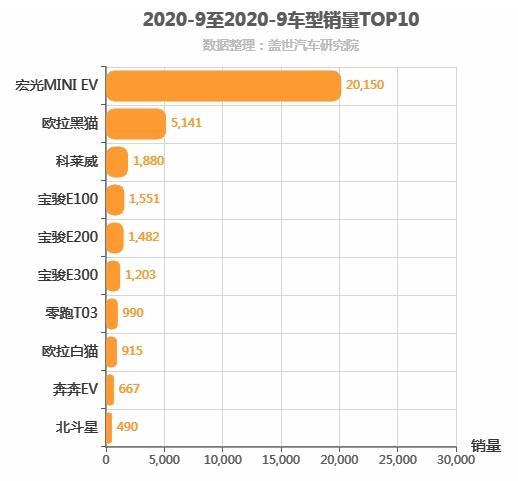 2020年9月A00级轿车销量排行榜 宏光MINI EV位居第一