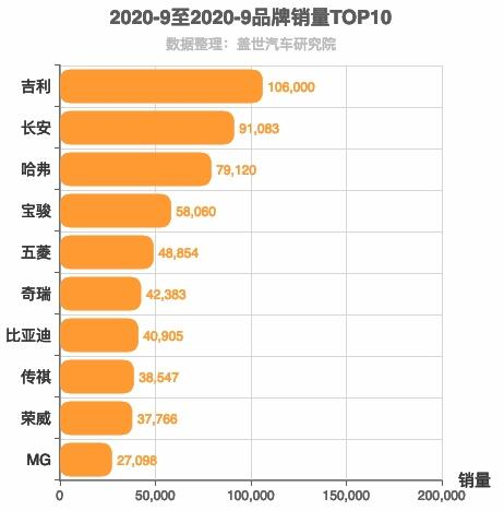 2020年9月自主汽车品牌销量排行榜 红旗冲刺前十