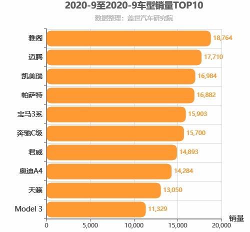 2020年9月B级轿车销量排行榜 雅阁位居第一
