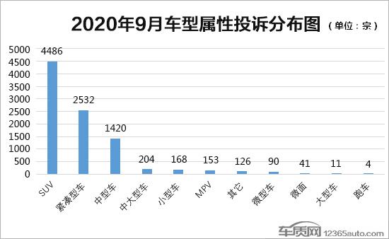 2020年9月国内汽车投诉排行及分析报告