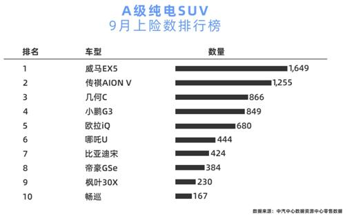 9月纯电SUV销量排行榜 新能源反超传统车企