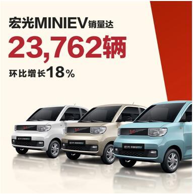 宏光MINIEV10月热销23762辆,五菱将加码产能月产33000台!