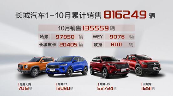 哈弗H6月销破5万 长城汽车10月销售13.6万辆 同比大增18%