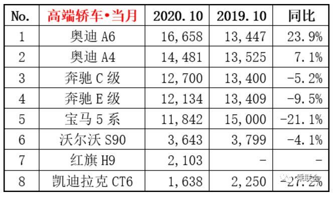 2020年10月豪华车销量排行榜 红旗H9连续两个月上榜