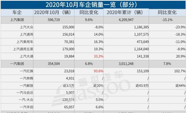 2020年10月车企销量排行榜:多家车企优于9月,出口超预期增长
